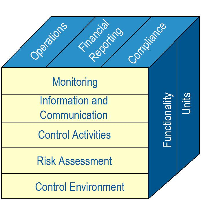 the sarbanes oxley act internal controls which Sarbanes–oxley section 404: assessment of internal control further information: sox 404 top-down risk assessment the most contentious aspect of sox is section 404, which requires management and the external auditor to report on the adequacy of the company's internal control on financial reporting (icfr.